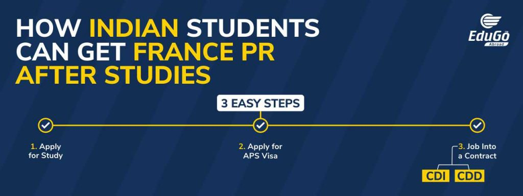 France PR for Indian Students In 3 Easy steps